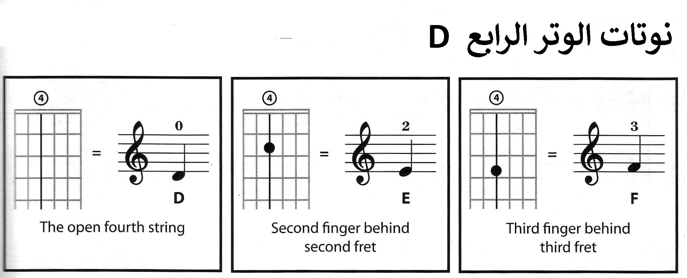 4th String