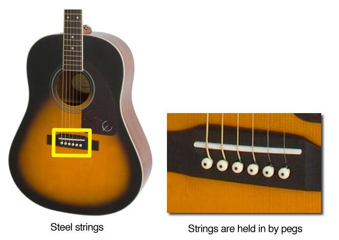 طريقة ربط أوتار الجيتار الأكوستيك