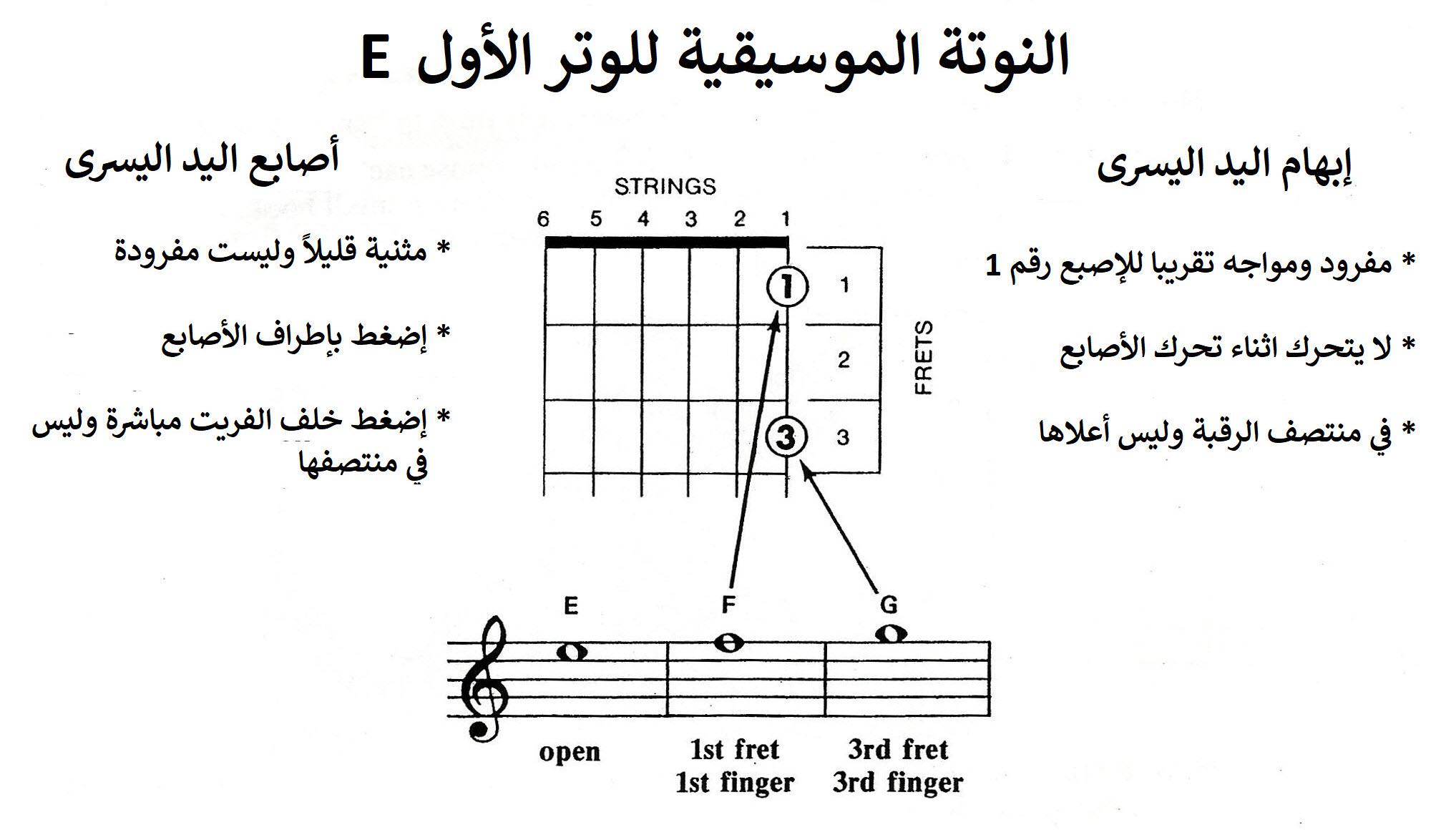 النوتة الموسيقية للوتر الأول