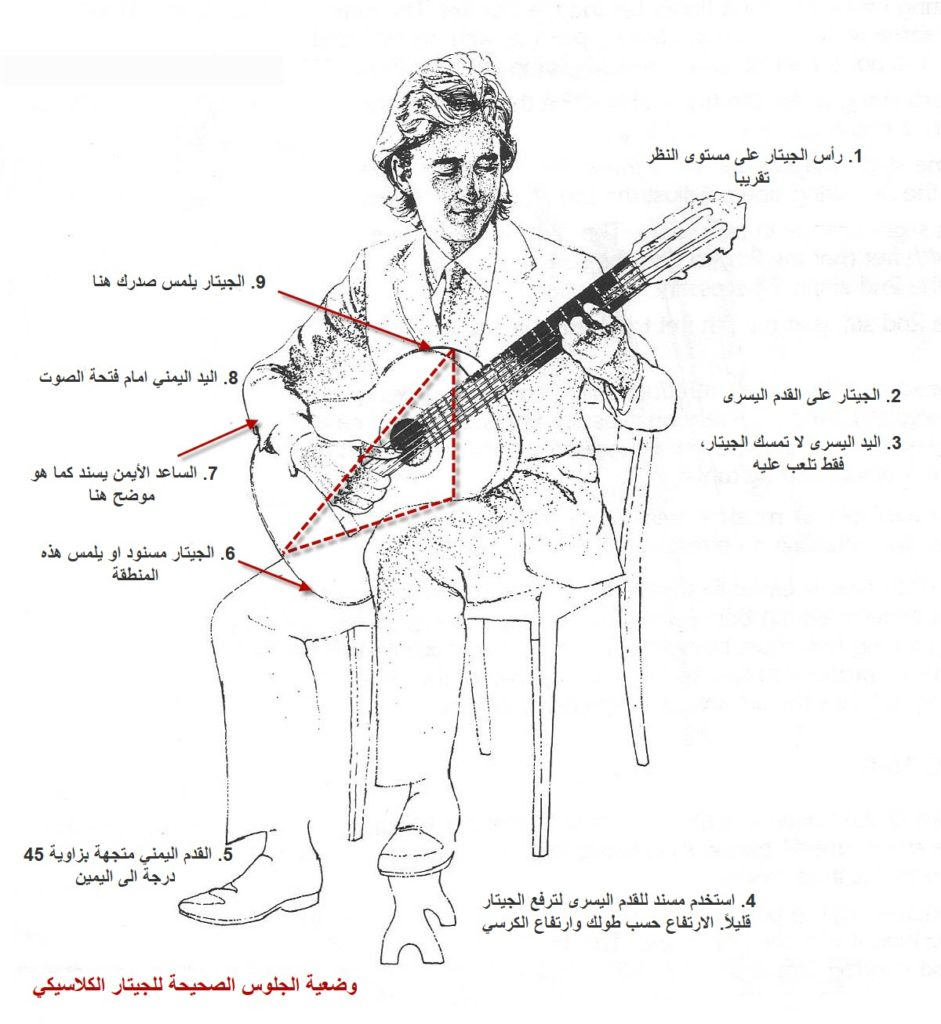 تعلم العزف على الجيتار الكلاسيك