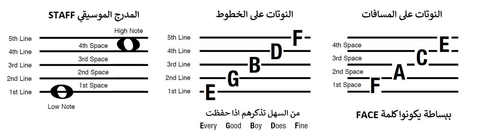 أساسيات العزف على الكلاسيك جيتار