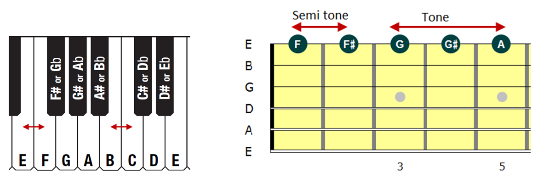 Tone and Semitone